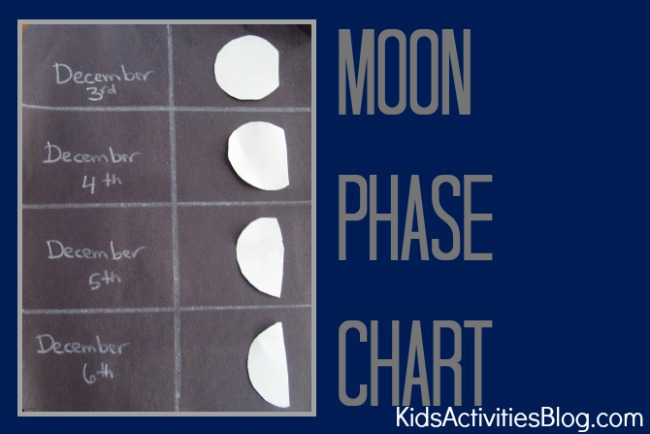 moon phases completed