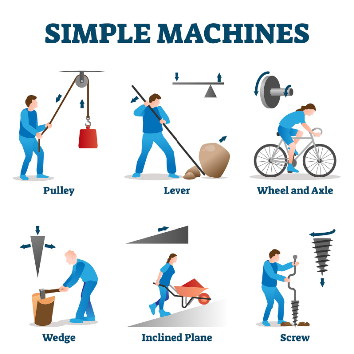 What are simple machines - 6 simple machines demonstrated - Kids Activities Blog