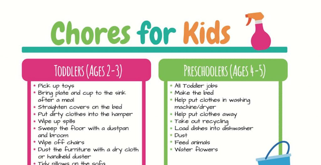 Chore list by age for kids - printable chore card chart from Kids Activities Blog