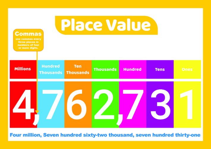 Place value definition chart showing number 4762731 with each digit defined by its place value from tens to millions - Kids Activities Blog